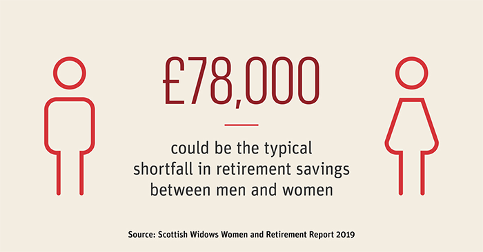 £78,000 could be the shortfall in retirement savings between men and women.