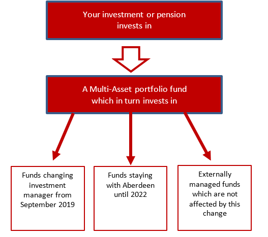 Example of the effect on a multi-asset portfolio fund