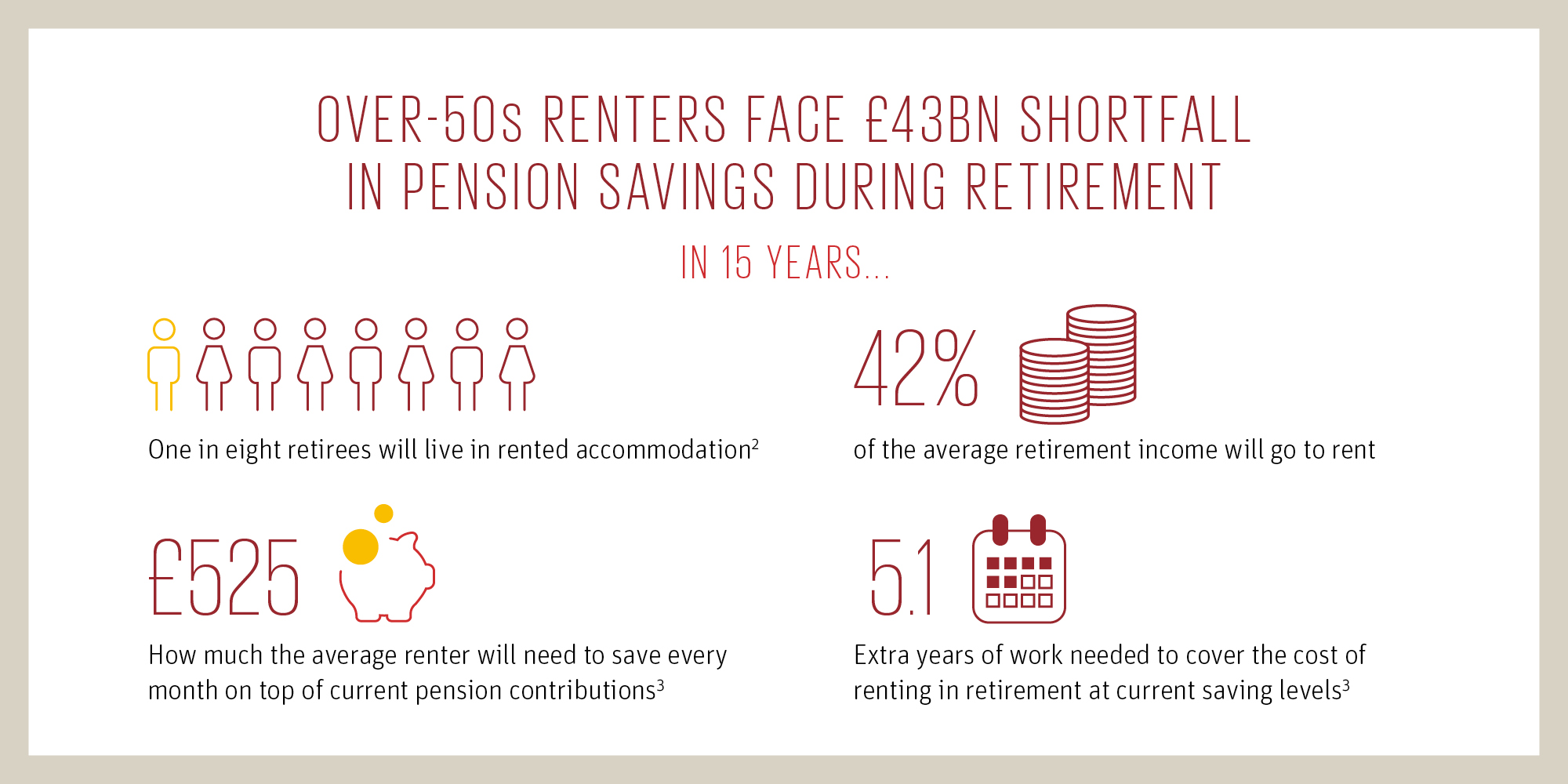 Over-50s renters face £43bn shortfall in pension savings during retirement