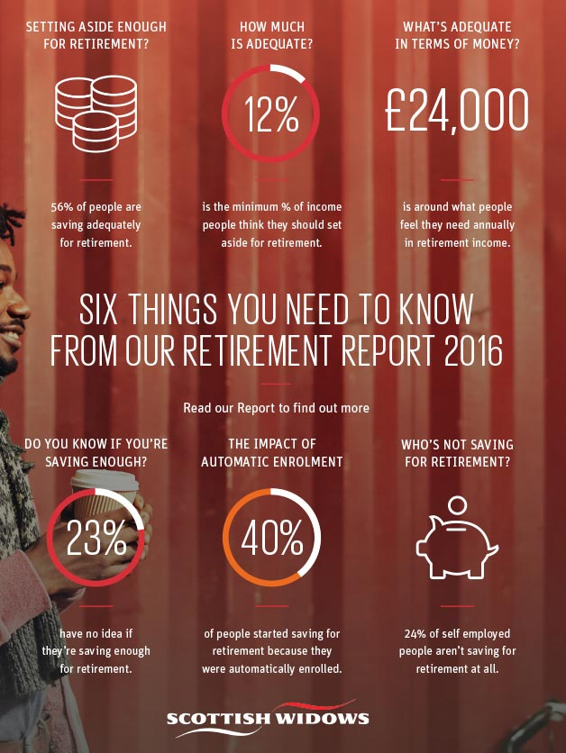 Key findings from the 2016 Retirement Report
